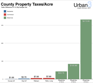 co-proptaxes-acre